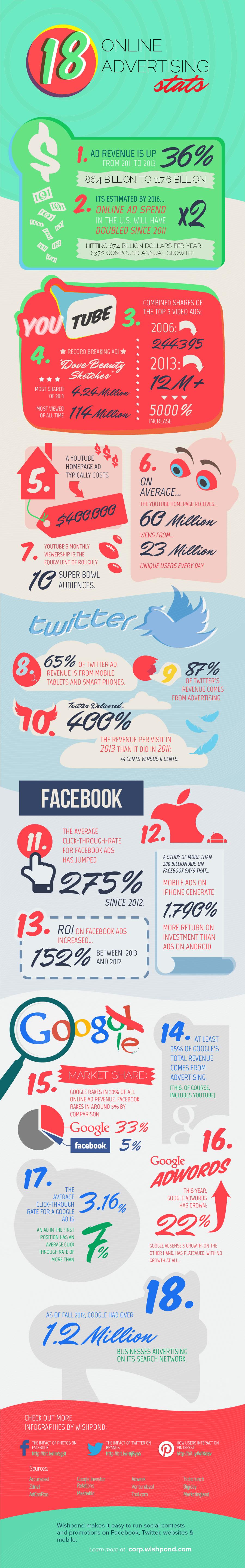 18 Online Advertising Statistics