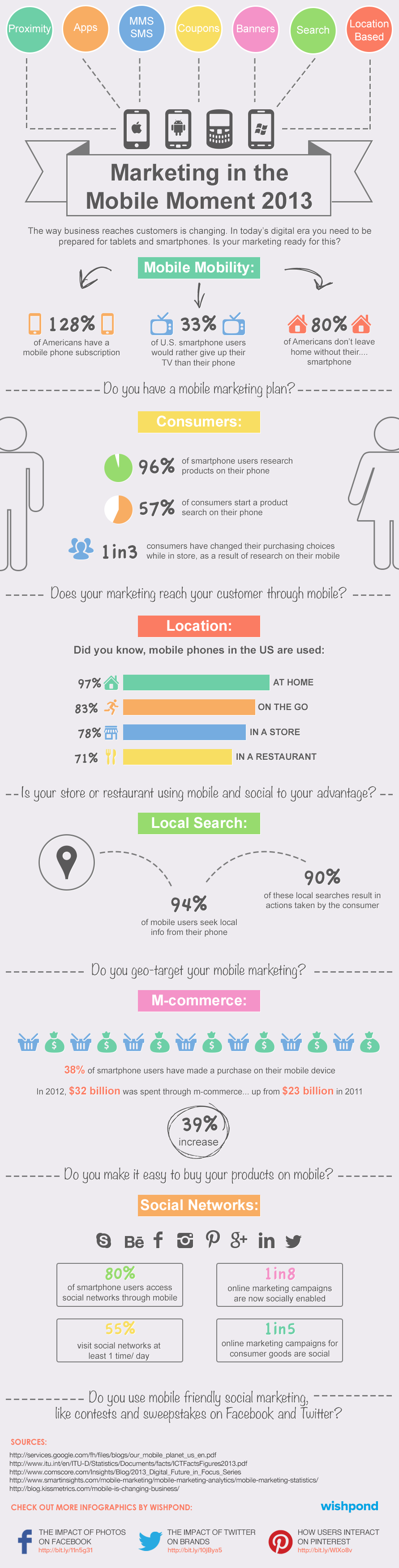 Infographic Wishpond Marketing in the Mobile Moment
