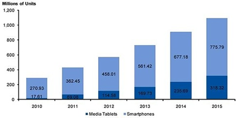 Worldwide smartphone media tablet shipments 2010 2015