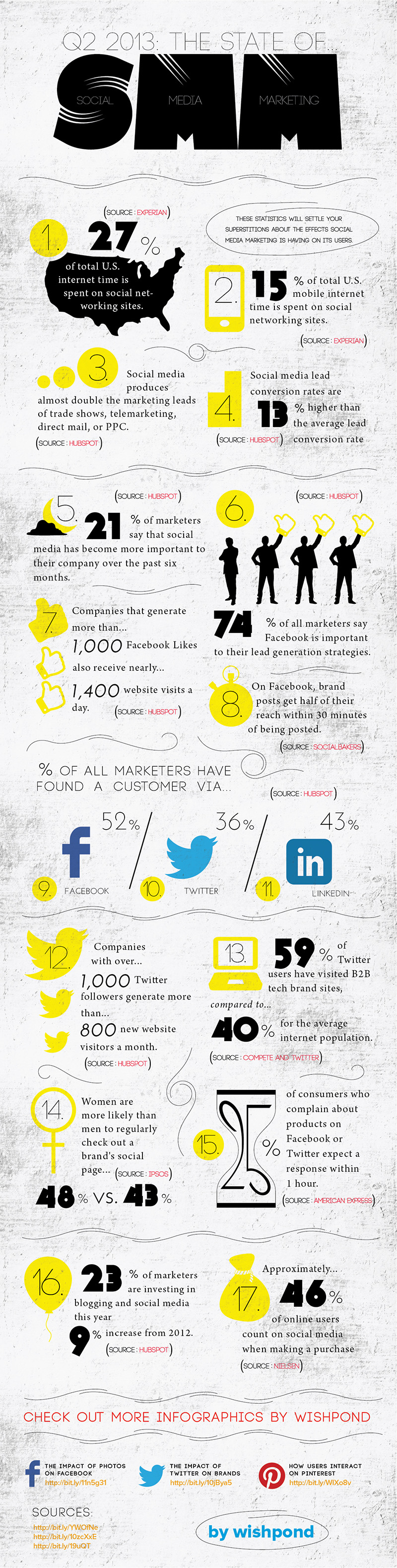 Q2-2013 - The State of Social Media Marketing