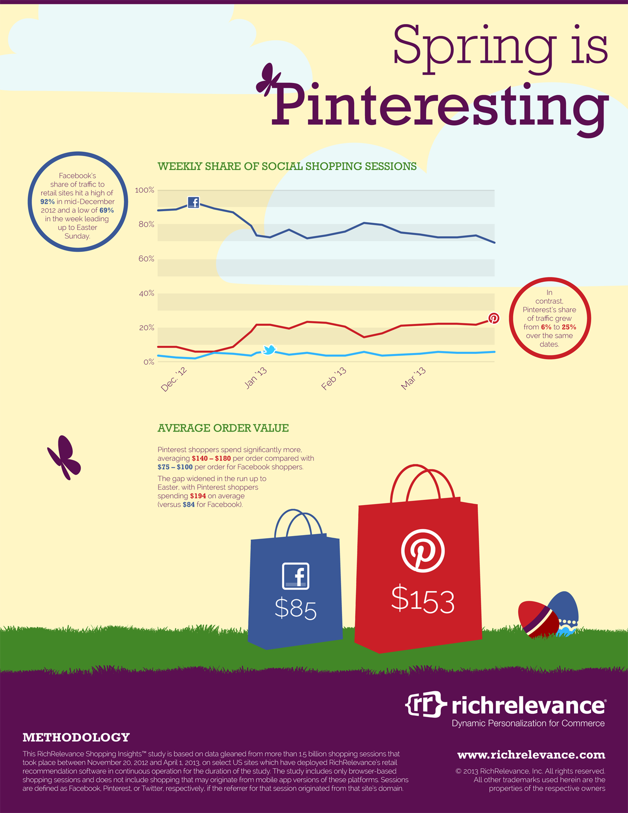 Pinterest Now Accounts for 25% of Social Shopping Sessions