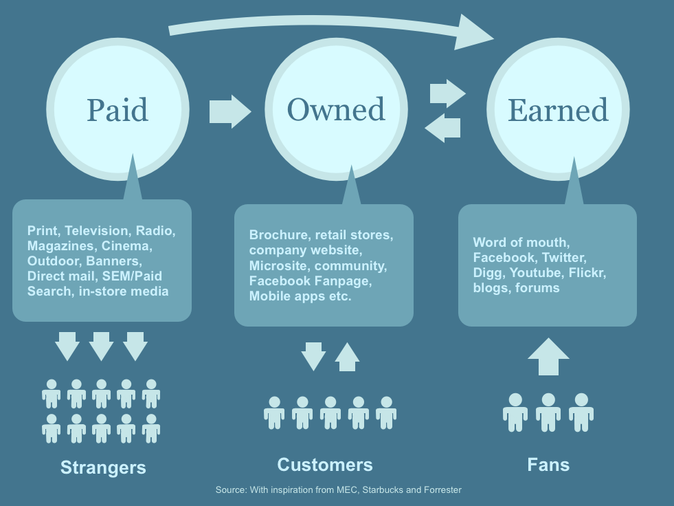 The Noob Guide to Understanding the Difference Between Paid, Owned and Earned Media